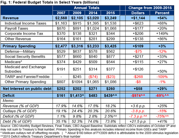 2015 US Federal Budget